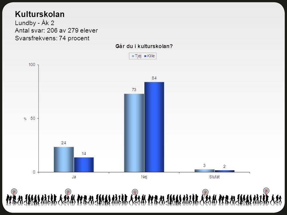 Kulturskolan Lundby - Åk 2 Antal svar: 206 av 279 elever Svarsfrekvens: 74 procent
