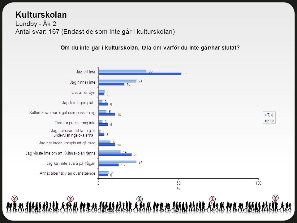 Kulturskolan Lundby - Åk 2 Antal svar: 167 (Endast de som inte går i kulturskolan)