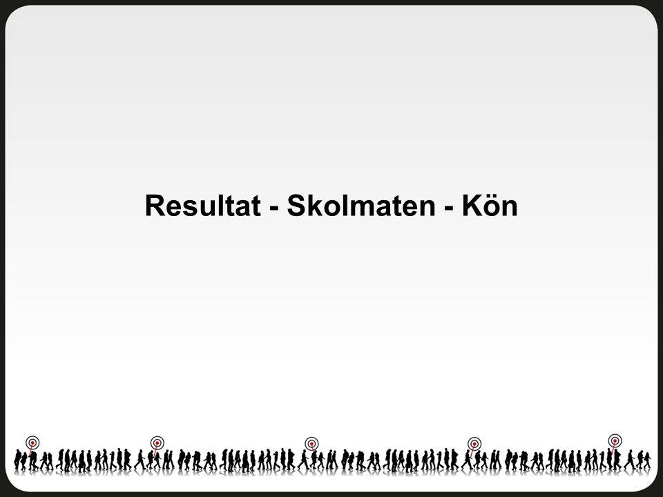 Resultat - Skolmaten - Kön