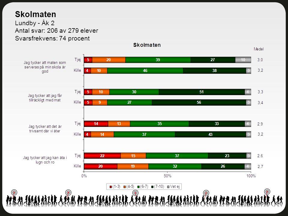 Skolmaten Lundby - Åk 2 Antal svar: 206 av 279 elever Svarsfrekvens: 74 procent