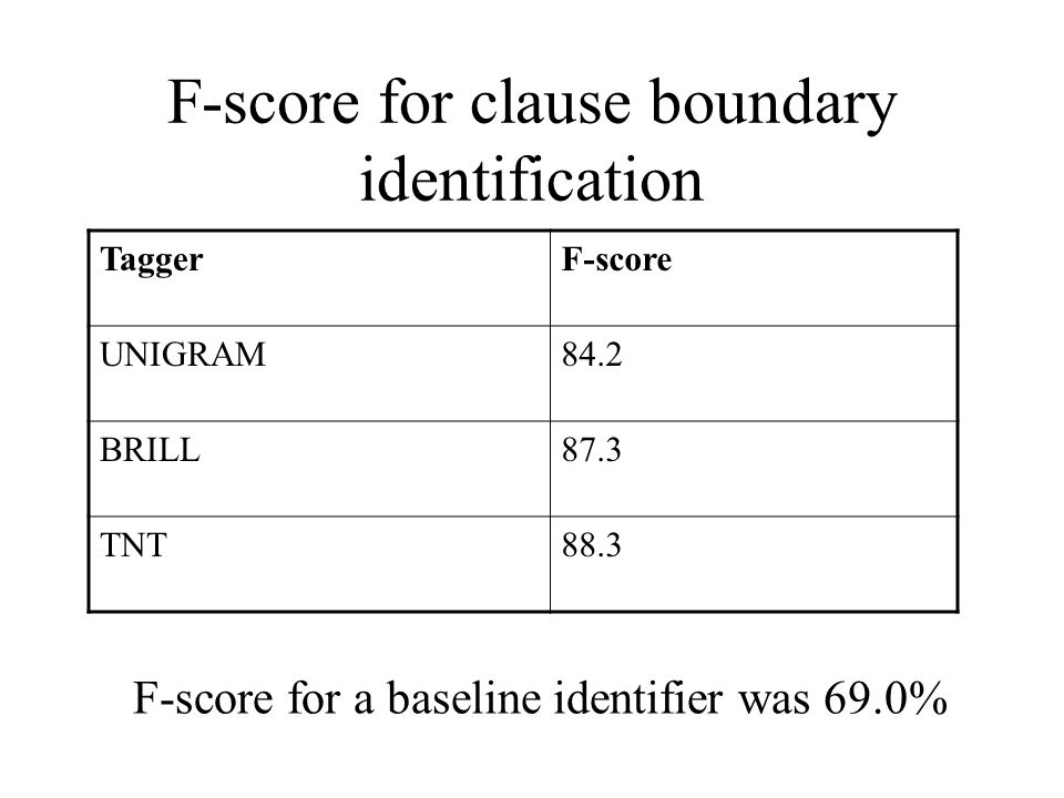 F-score for clause boundary identification TaggerF-score UNIGRAM84.2 BRILL87.3 TNT88.3 F-score for a baseline identifier was 69.0%