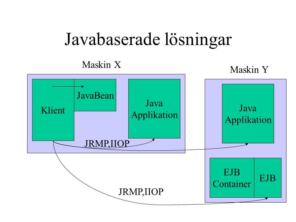 Javabaserade lösningar Klient JavaBean Java Applikation Maskin X Maskin Y Java Applikation EJB Container EJB JRMP,IIOP