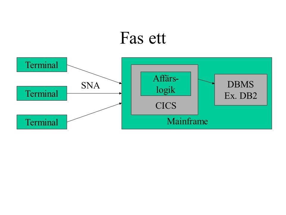 COM-baserade lösningar Klient ActiveX Windows Applikation Maskin X Maskin Y Remote Server COM+ Container COM DCOM COM DCOM