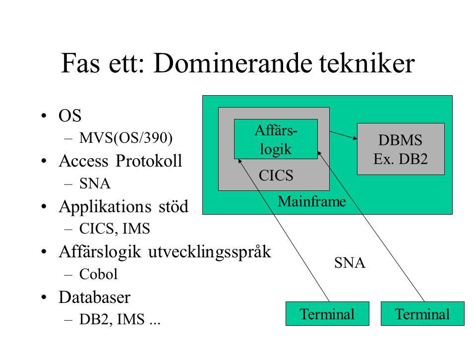 Fas ett: Dominerande tekniker OS –MVS(OS/390) Access Protokoll –SNA Applikations stöd –CICS, IMS Affärslogik utvecklingsspråk –Cobol Databaser –DB2, I