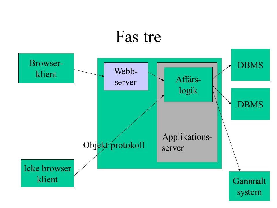 Fas tre Browser- klient Icke browser klient Gammalt system DBMS Webb- server Affärs- logik Objekt protokoll Applikations- server
