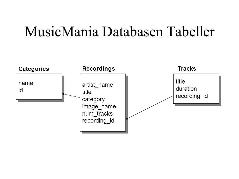MusicMania Databasen Tabeller name id name id Categories artist_name title category image_name num_tracks recording_id artist_name title category imag