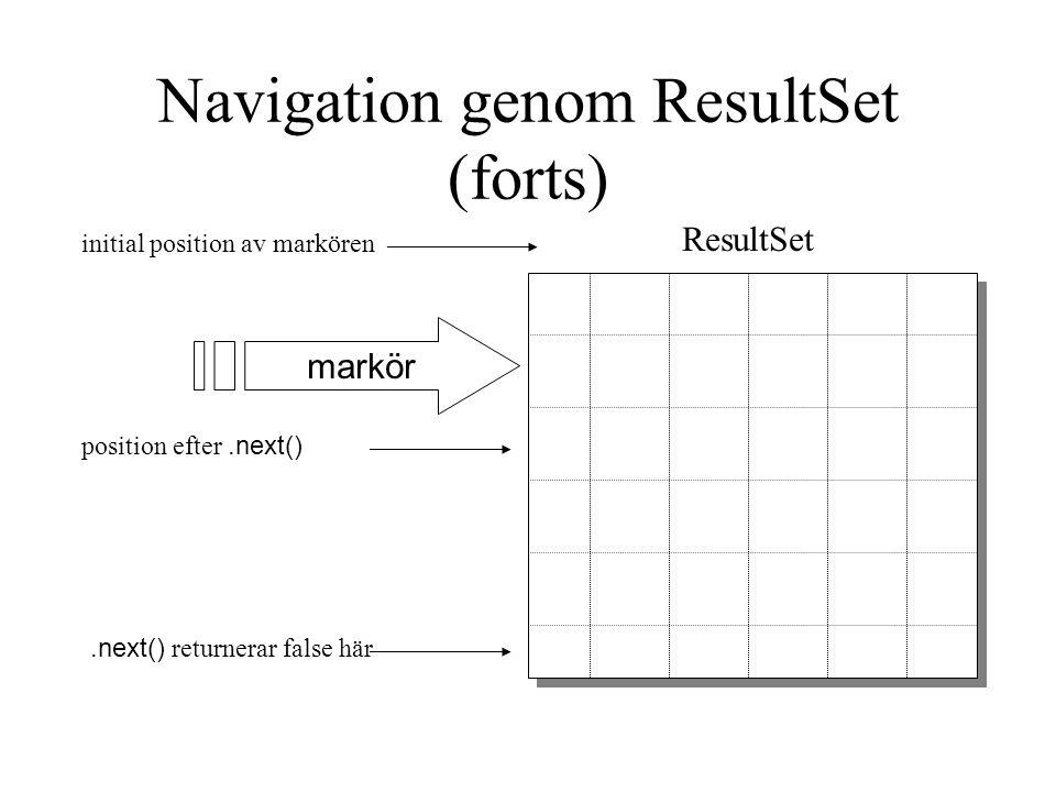Navigation genom ResultSet (forts) ResultSet markör initial position av markören position efter.next().next() returnerar false här