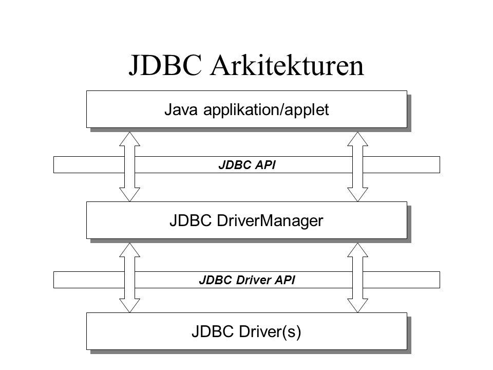 JDBC Arkitekturen (forts) Java applikation/applet koden –Skapad av Java utvecklaren –Alla anrop till databasen enligt JDBC API:t JDBC DriverManager –Tillhandahållen av JavaSoft –Fungerar som länk mellan applikationen och drivrutinen JDBC drivrutinen –Tillhandahållen av DB företaget eller tredje part –Konverterar JDBC kod till DB specifika databaskommandon Tre huvudkomponenter i JDBC program