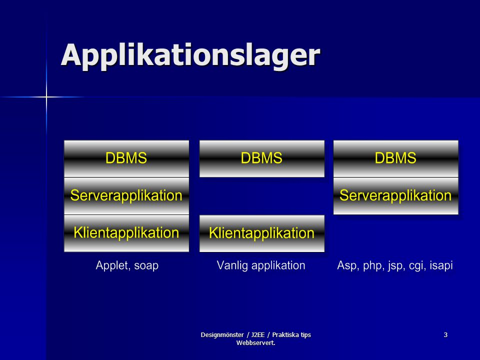 Designmönster / J2EE / Praktiska tips Webbservert. 3 Applikationslager