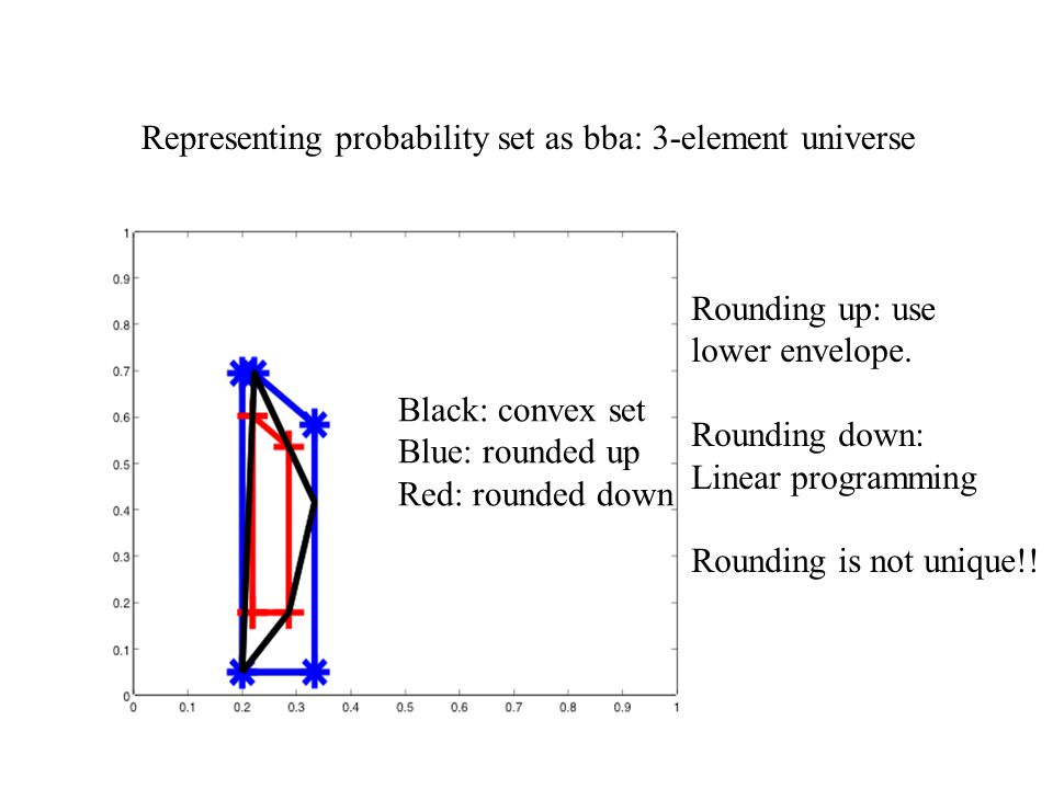 Representing probability set as bba: 3-element universe Rounding up: use lower envelope. Rounding down: Linear programming Rounding is not unique!! Bl