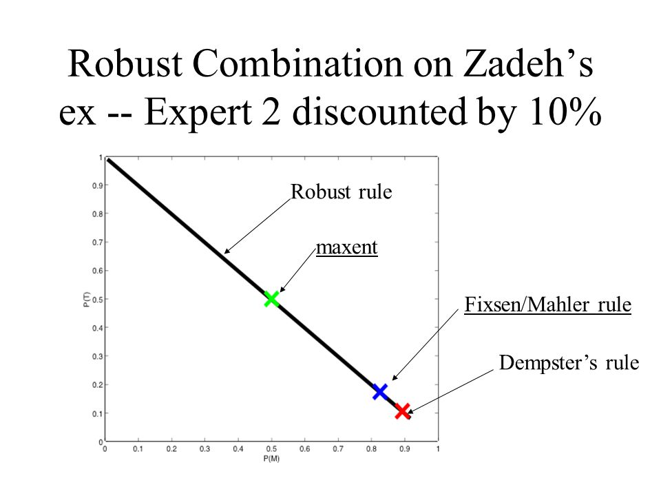 Robust Combination on Zadeh's ex -- Expert 2 discounted by 10% Robust rule Dempster's rule maxent Fixsen/Mahler rule