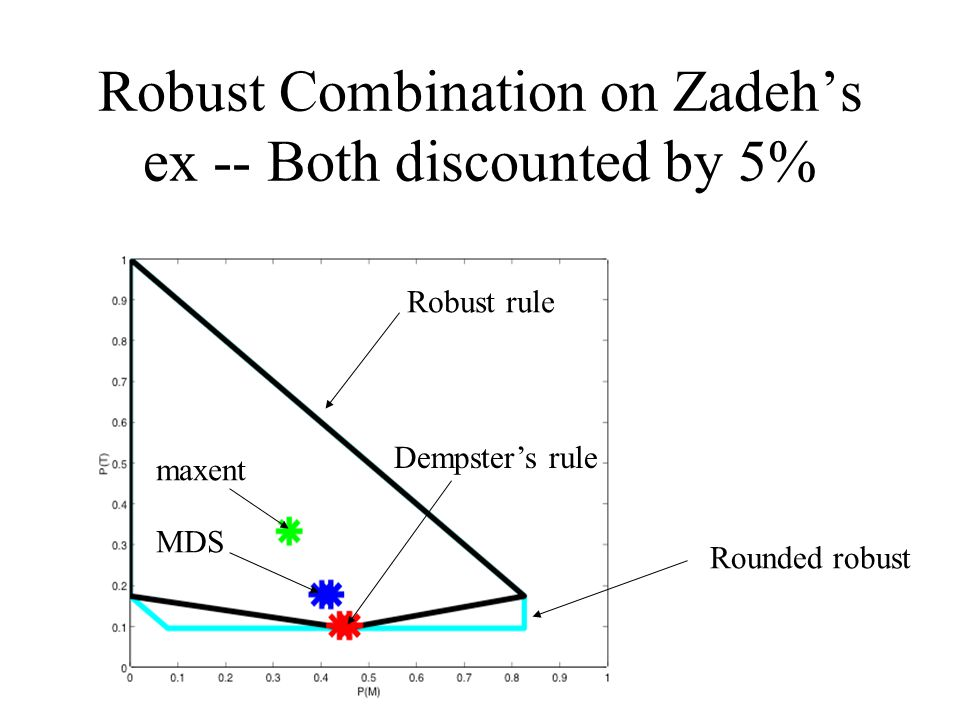 Robust Combination on Zadeh's ex -- Both discounted by 5% Robust rule Dempster's rule Rounded robust maxent MDS