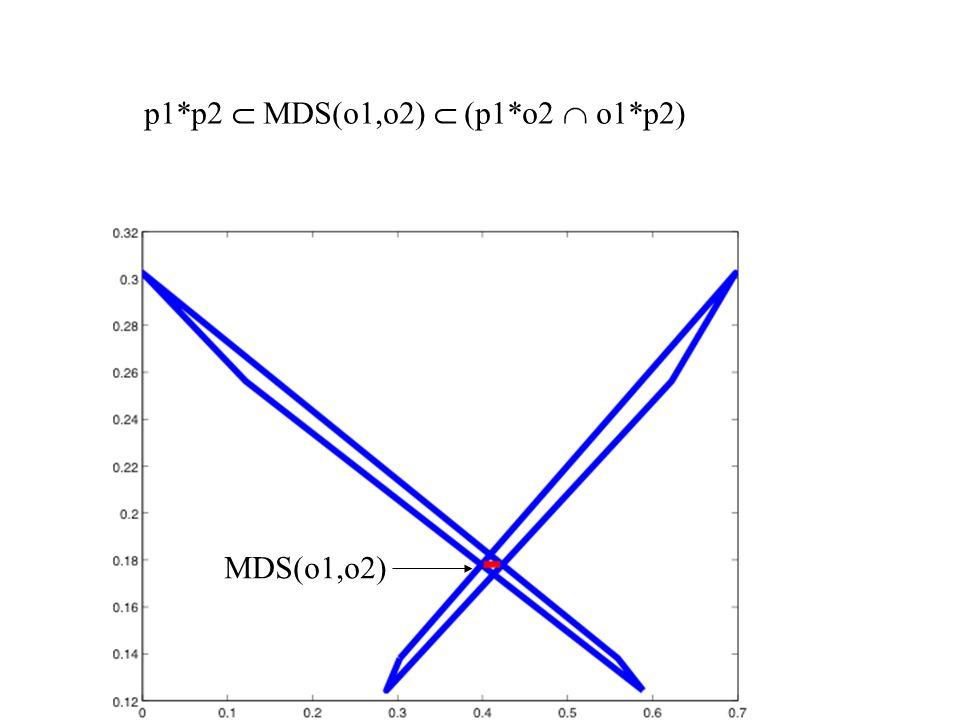 MDS(o1,o2) p1*p2  MDS(o1,o2)  (p1*o2  o1*p2)