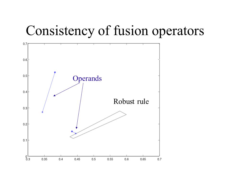 Consistency of fusion operators Operands Robust rule