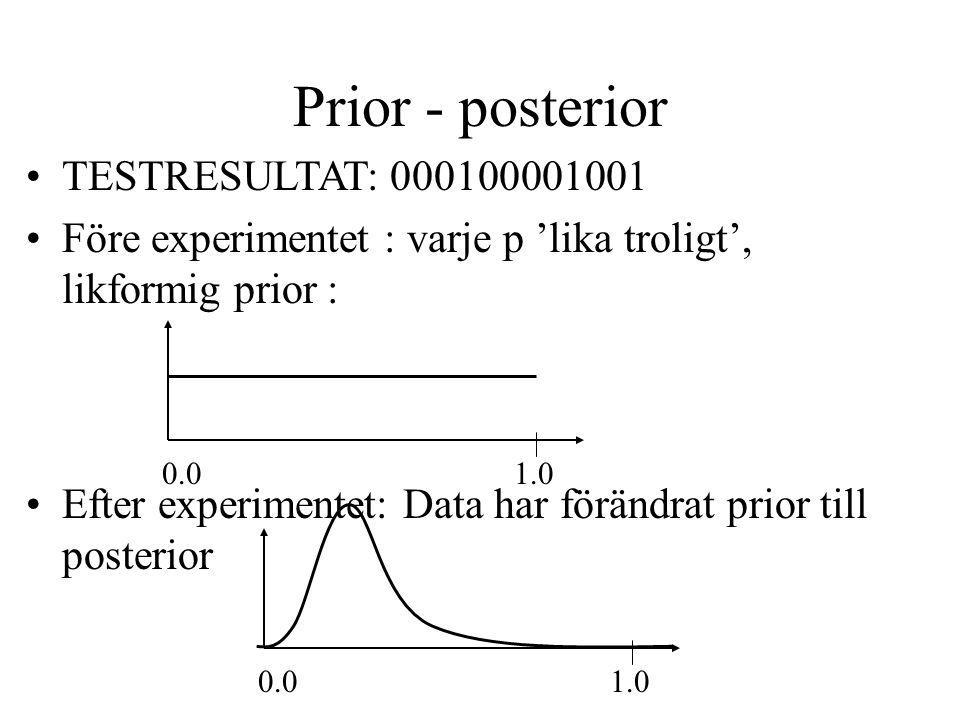 Prior - posterior TESTRESULTAT: 000100001001 Före experimentet : varje p 'lika troligt', likformig prior : Efter experimentet: Data har förändrat prior till posterior 1.00.0 1.00.0