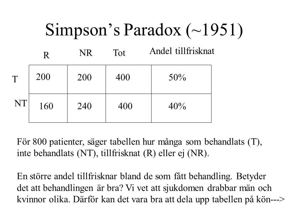 Simpson's Paradox (~1951) T NT R NRTot Andel tillfrisknat För 800 patienter, säger tabellen hur många som behandlats (T), inte behandlats (NT), tillfrisknat (R) eller ej (NR).