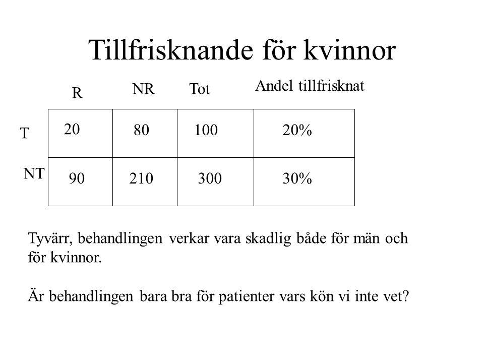 Tillfrisknande för kvinnor T NT R NRTot Andel tillfrisknat Tyvärr, behandlingen verkar vara skadlig både för män och för kvinnor.