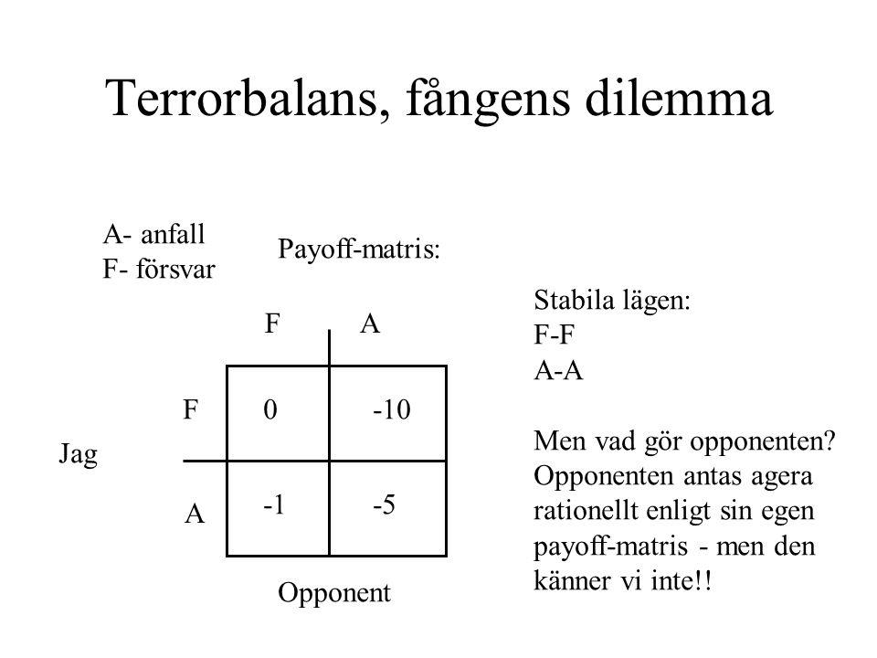 Terrorbalans, fångens dilemma A- anfall F- försvar Payoff-matris: F FA A Jag Opponent 0 -5 -10 Stabila lägen: F-F A-A Men vad gör opponenten.
