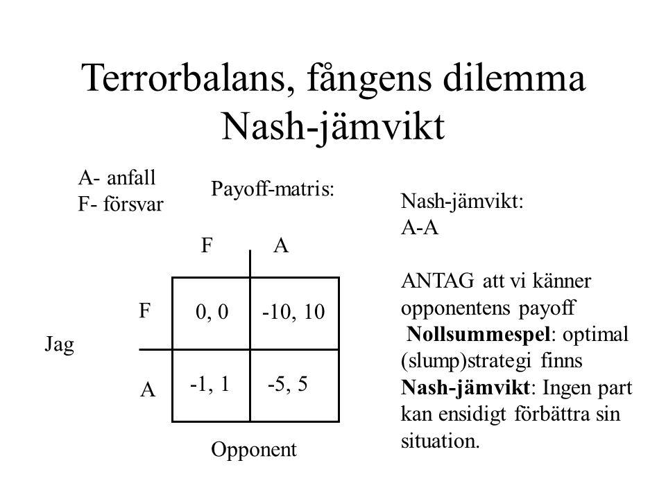 Terrorbalans, fångens dilemma Nash-jämvikt A- anfall F- försvar Payoff-matris: F FA A Jag Opponent 0, 0 -1, 1-5, 5 -10, 10 Nash-jämvikt: A-A ANTAG att vi känner opponentens payoff Nollsummespel: optimal (slump)strategi finns Nash-jämvikt: Ingen part kan ensidigt förbättra sin situation.