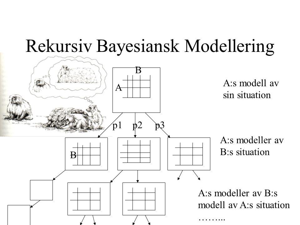 Rekursiv Bayesiansk Modellering A:s modell av sin situation A:s modeller av B:s situation A:s modeller av B:s modell av A:s situation ……...
