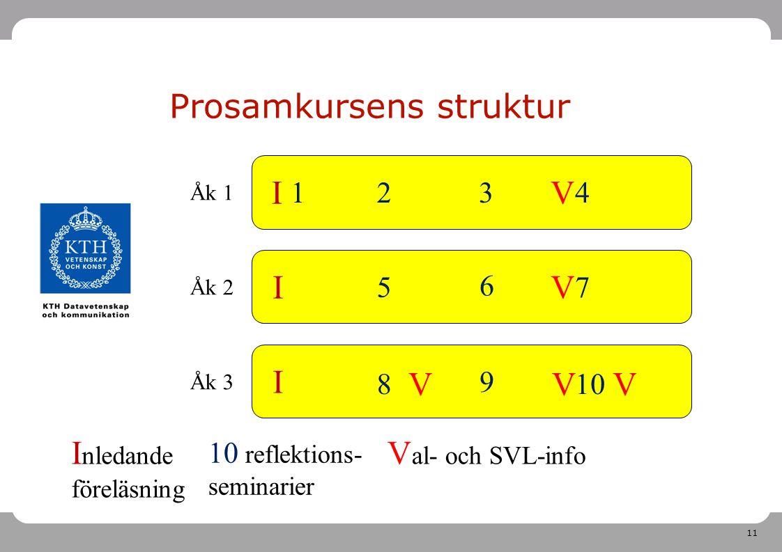 11 Åk 1 Åk 2 Åk 3 Prosamkursens struktur I I I I nledande föreläsning 8 12 5 3 6 9 4 7 10 10 reflektions- seminarier V V V V V V al- och SVL-info