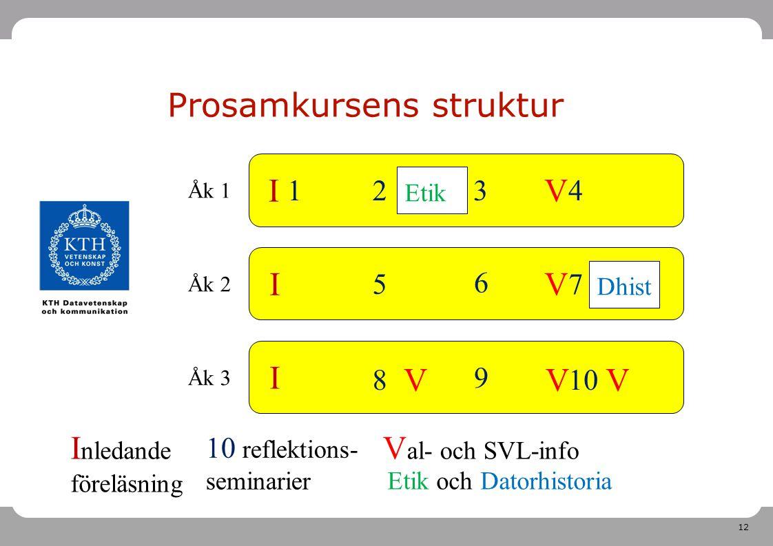 12 Åk 1 Åk 2 Åk 3 Prosamkursens struktur I I I I nledande föreläsning 8 12 5 3 6 9 4 7 10 10 reflektions- seminarier V V V V V V al- och SVL-info Etik Dhist Etik och Datorhistoria