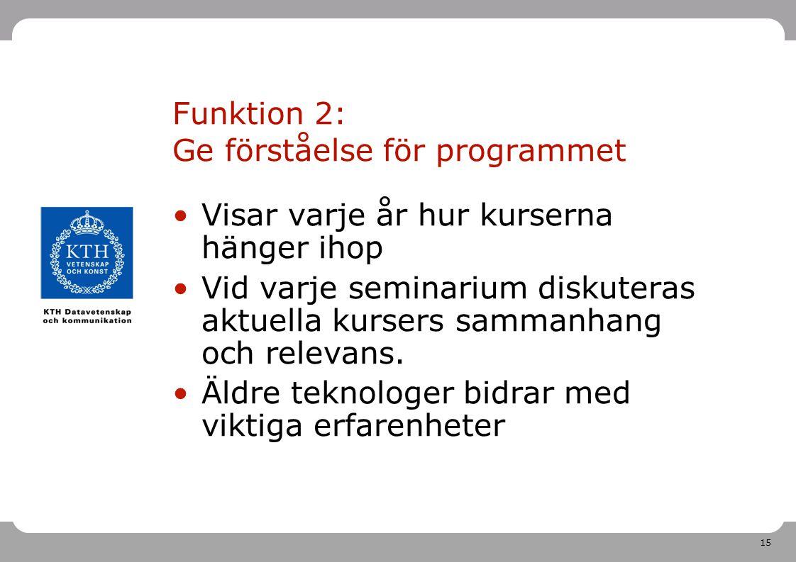 15 Funktion 2: Ge förståelse för programmet Visar varje år hur kurserna hänger ihop Vid varje seminarium diskuteras aktuella kursers sammanhang och relevans.
