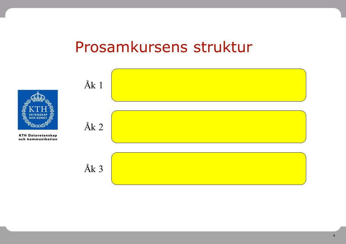 35 Mer information Prosamkursens webbsida http://www.csc.kth.se/DD1390 http://www.csc.kth.se/DD1390 Stöd i att bygga program- sammanhållande kurser http://www.ece.kth.se/2.44477 /eda/prosam http://www.ece.kth.se/2.44477 /eda/prosam