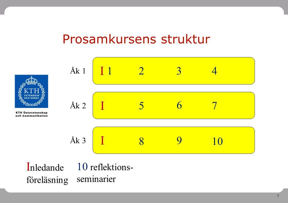 7 Åk 1 Åk 2 Åk 3 Prosamkursens struktur I I I I nledande föreläsning 8 12 5 3 6 9 4 7 10 10 reflektions- seminarier