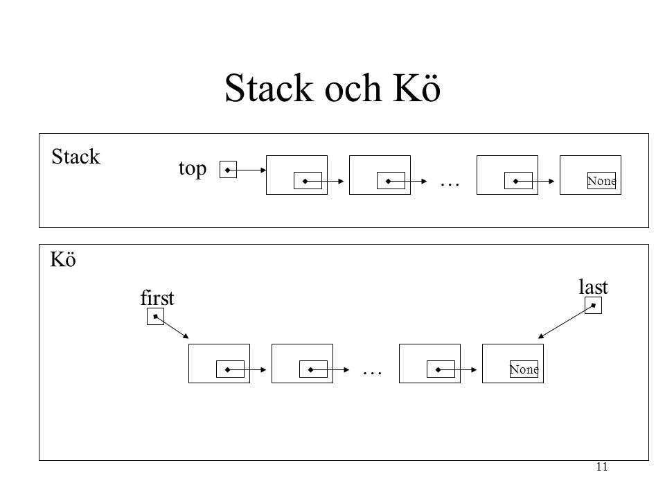 11 Stack och Kö top None … first None … last Stack Kö
