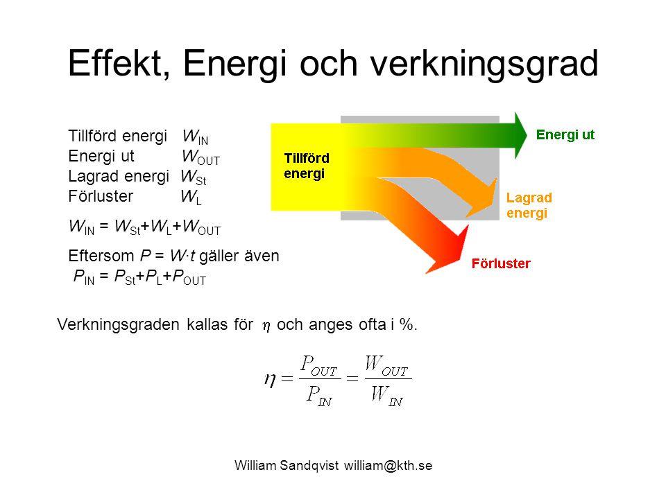 Effekt, Energi och verkningsgrad Tillförd energi W IN Energi ut W OUT Lagrad energi W St Förluster W L W IN = W St +W L +W OUT Eftersom P = W·t gäller även P IN = P St +P L +P OUT Verkningsgraden kallas för  och anges ofta i %.