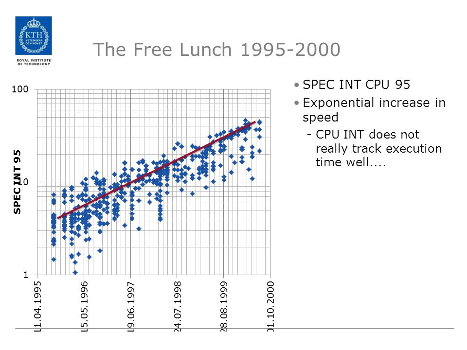The Free Lunch 1995-2000 SPEC INT CPU 95 Exponential increase in speed -CPU INT does not really track execution time well....