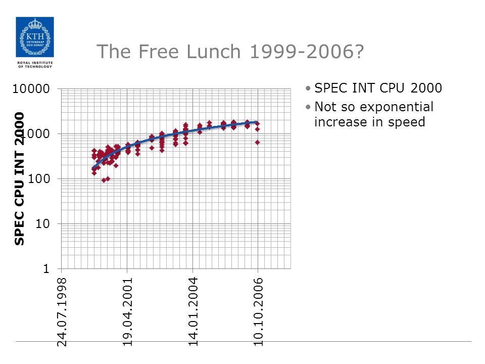 The Free Lunch 1999-2006? SPEC INT CPU 2000 Not so exponential increase in speed