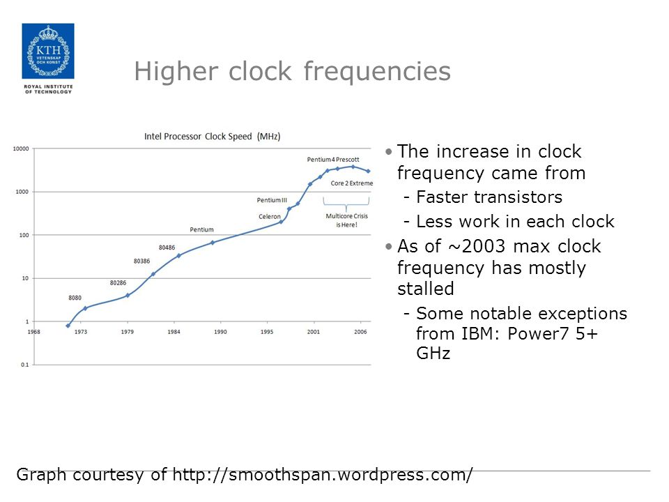 Higher clock frequencies The increase in clock frequency came from -Faster transistors -Less work in each clock As of ~2003 max clock frequency has mostly stalled -Some notable exceptions from IBM: Power7 5+ GHz Graph courtesy of http://smoothspan.wordpress.com/