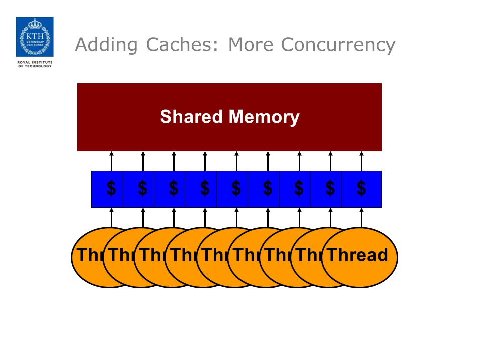 Adding Caches: More Concurrency Shared Memory Thread $ $ $ $ $ $ $ $ $