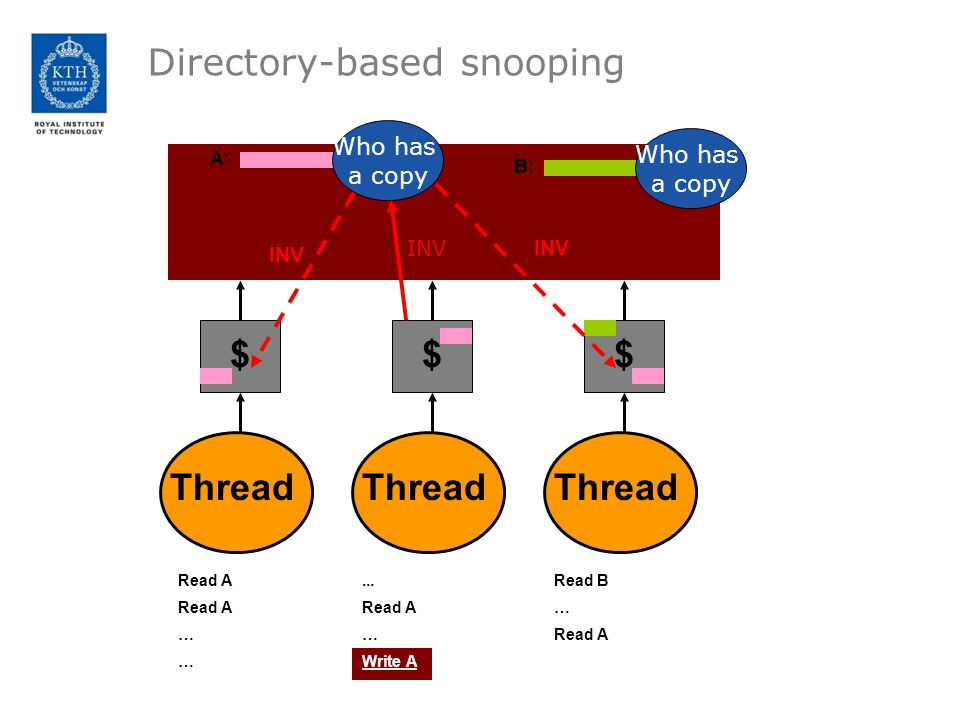 Directory-based snooping Thread $ $ $ Read A … A:... Read A … Write A B: Read B … Read A INV Who has a copy Who has a copy INV