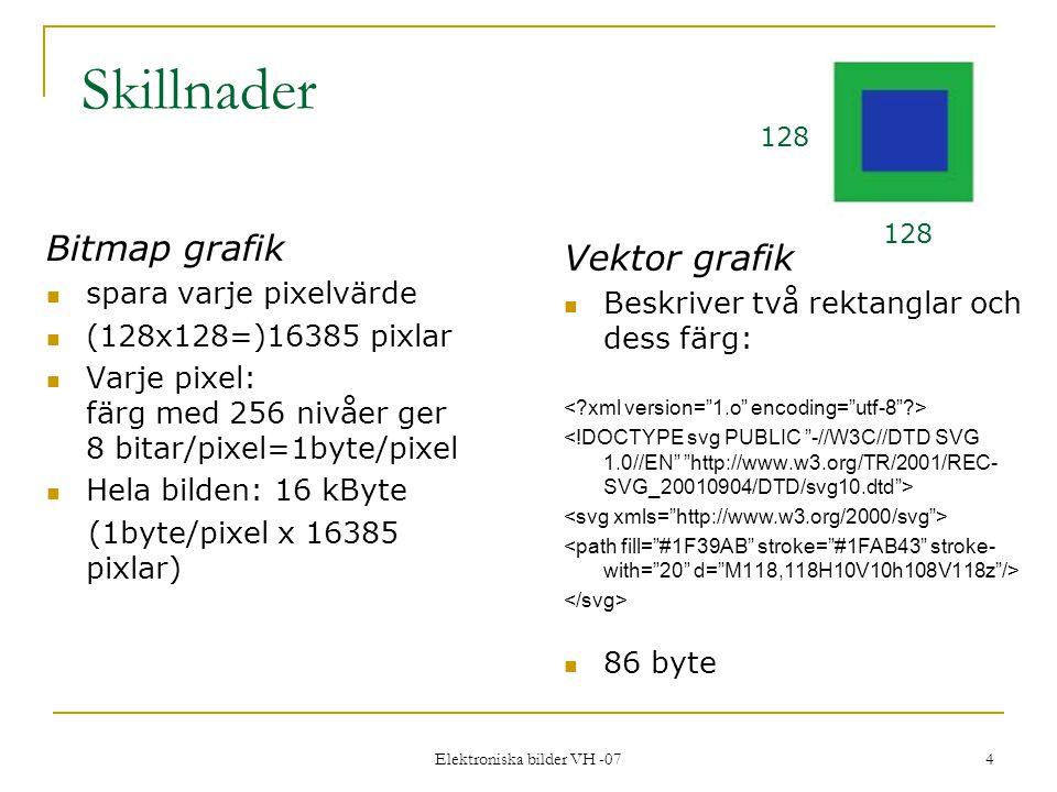 Elektroniska bilder VH -07 4 Skillnader Bitmap grafik spara varje pixelvärde (128x128=)16385 pixlar Varje pixel: färg med 256 nivåer ger 8 bitar/pixel=1byte/pixel Hela bilden: 16 kByte (1byte/pixel x 16385 pixlar) Vektor grafik Beskriver två rektanglar och dess färg: 86 byte 128