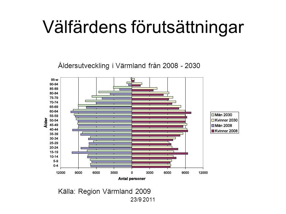 23/9 2011 Välfärdens förutsättningar Åldersutveckling i Värmland från 2008 - 2030 Källa: Region Värmland 2009