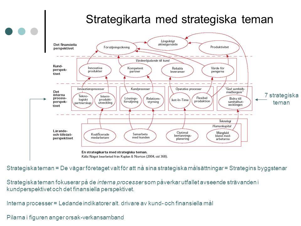 Strategikarta med strategiska teman Strategiska teman = De vägar företaget valt för att nå sina strategiska målsättningar = Strategins byggstenar Stra