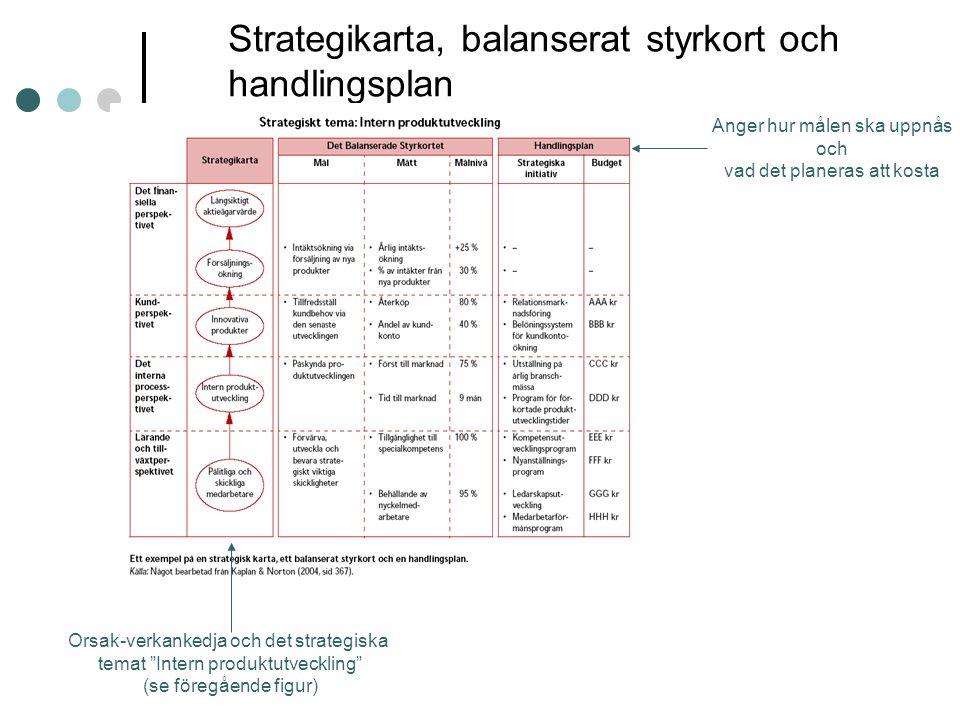 """Strategikarta, balanserat styrkort och handlingsplan Orsak-verkankedja och det strategiska temat """"Intern produktutveckling"""" (se föregående figur) Ange"""