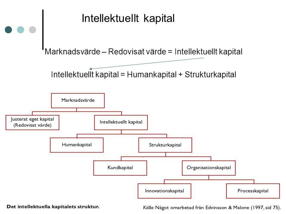 Intellektuellt kapital Marknadsvärde – Redovisat värde = Intellektuellt kapital Intellektuellt kapital = Humankapital + Strukturkapital
