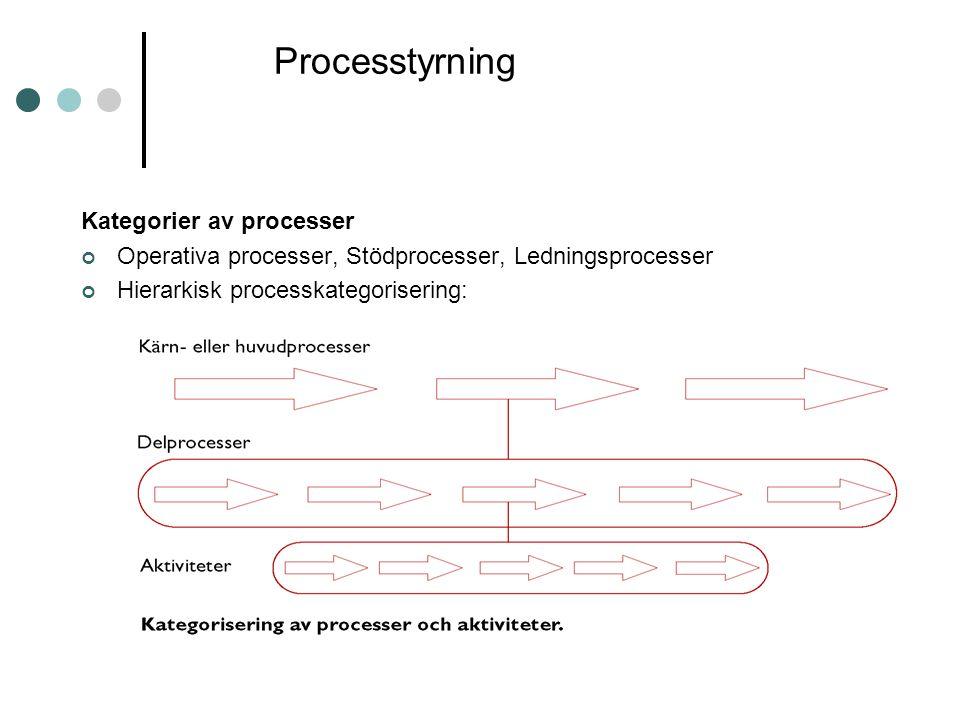 Processtyrning Kategorier av processer Operativa processer, Stödprocesser, Ledningsprocesser Hierarkisk processkategorisering: