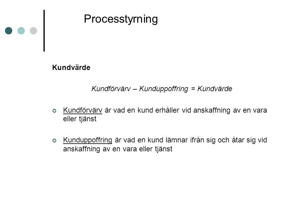 Processtyrning Kundvärde Kundförvärv – Kunduppoffring = Kundvärde Kundförvärv är vad en kund erhåller vid anskaffning av en vara eller tjänst Kunduppo