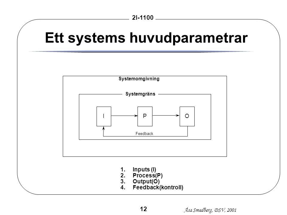 Åsa Smedberg, DSV, 2001 2I-1100 12 Ett systems huvudparametrar IPO 1.Inputs (I) 2.Process(P) 3.Output(O) 4.Feedback(kontroll) Feedback Systemgräns Sys