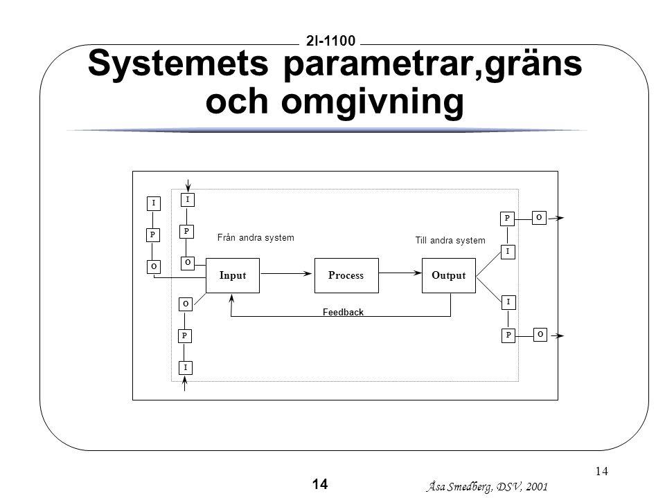 14 Systemets parametrar,gräns och omgivning Feedback InputProcessOutput Från andra system Till andra system I P O I P O O P I I P O I P O 14 Åsa Smedb
