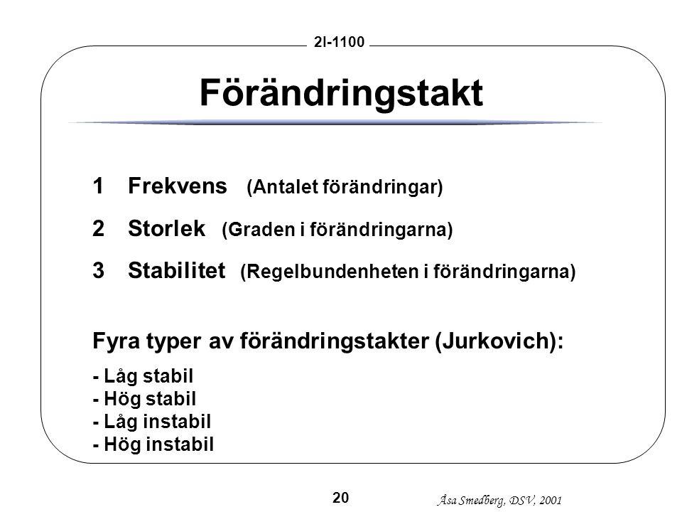 Åsa Smedberg, DSV, 2001 2I-1100 20 Förändringstakt 1Frekvens (Antalet förändringar) 2Storlek (Graden i förändringarna) 3Stabilitet (Regelbundenheten i