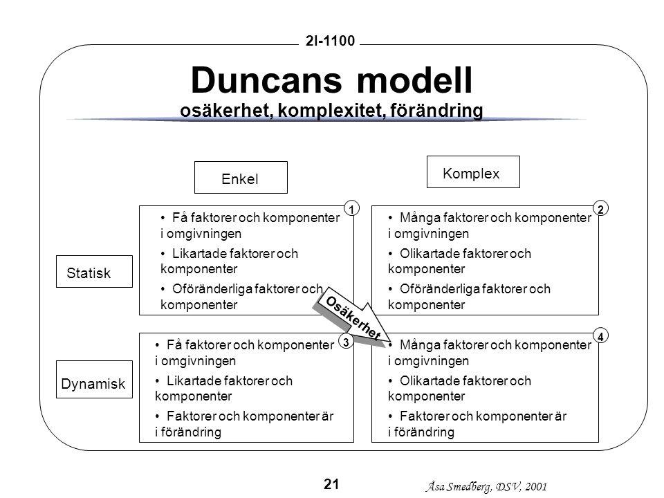 Åsa Smedberg, DSV, 2001 2I-1100 21 Duncans modell osäkerhet, komplexitet, förändring EnkelKomplex Statisk Dynamisk Få faktorer och komponenter i omgiv