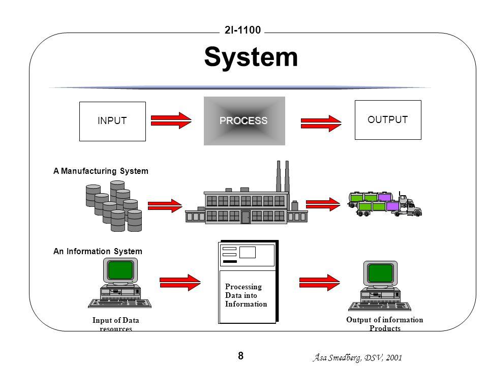 Åsa Smedberg, DSV, 2001 2I-1100 9 Systemdefinition (Churchman) àMål samt mått för prestanda àSystemets omgivning àSystemets resurser àKomponenter àStyrning