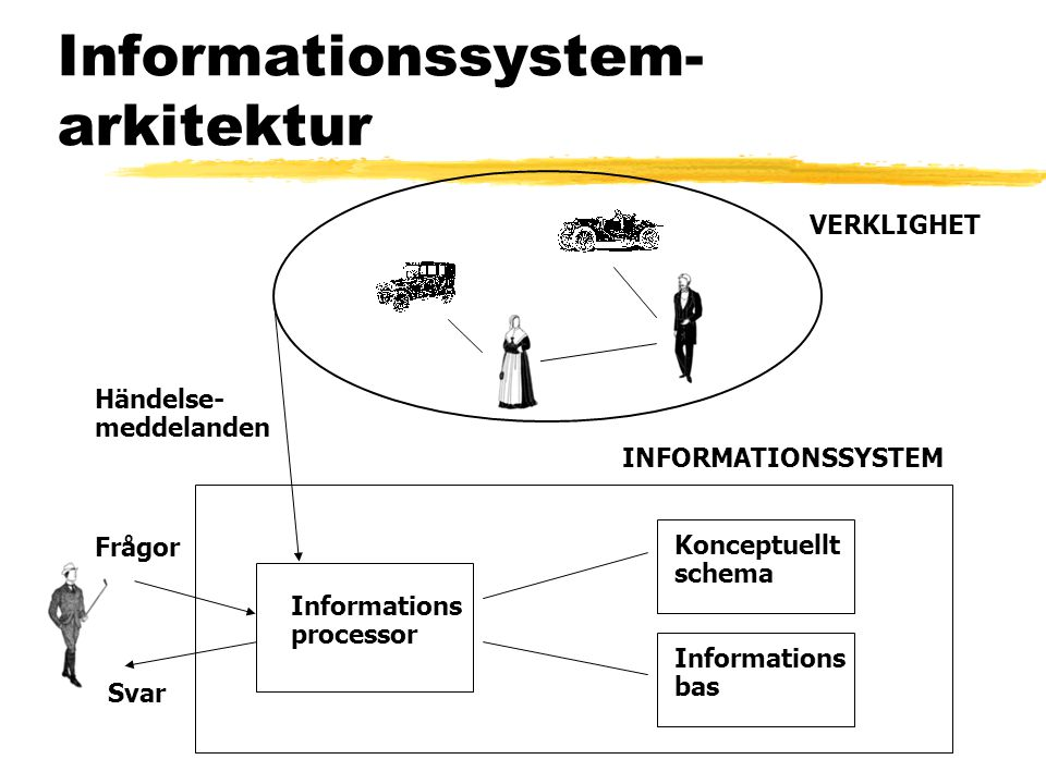 Informationssystem- arkitektur VERKLIGHET INFORMATIONSSYSTEM Informations processor Konceptuellt schema Informations bas Händelse- meddelanden Frågor