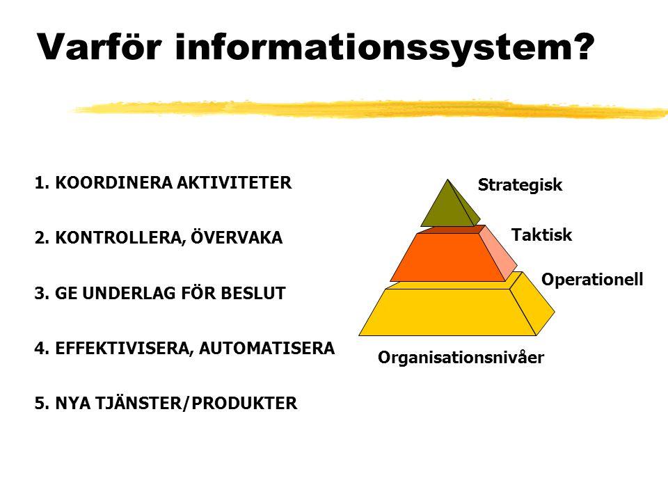 Varför informationssystem? 1. KOORDINERA AKTIVITETER 2. KONTROLLERA, ÖVERVAKA 3. GE UNDERLAG FÖR BESLUT 4. EFFEKTIVISERA, AUTOMATISERA 5. NYA TJÄNSTER